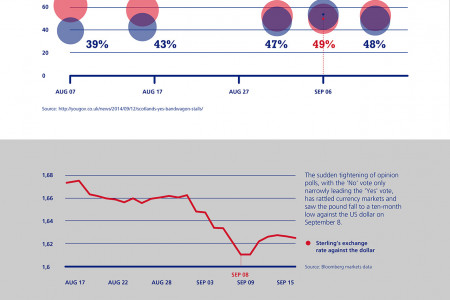 How will the Scottish Independence vote affect currency markets? Infographic
