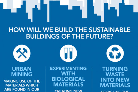 How will we build the sustainable buildings of the future? Infographic