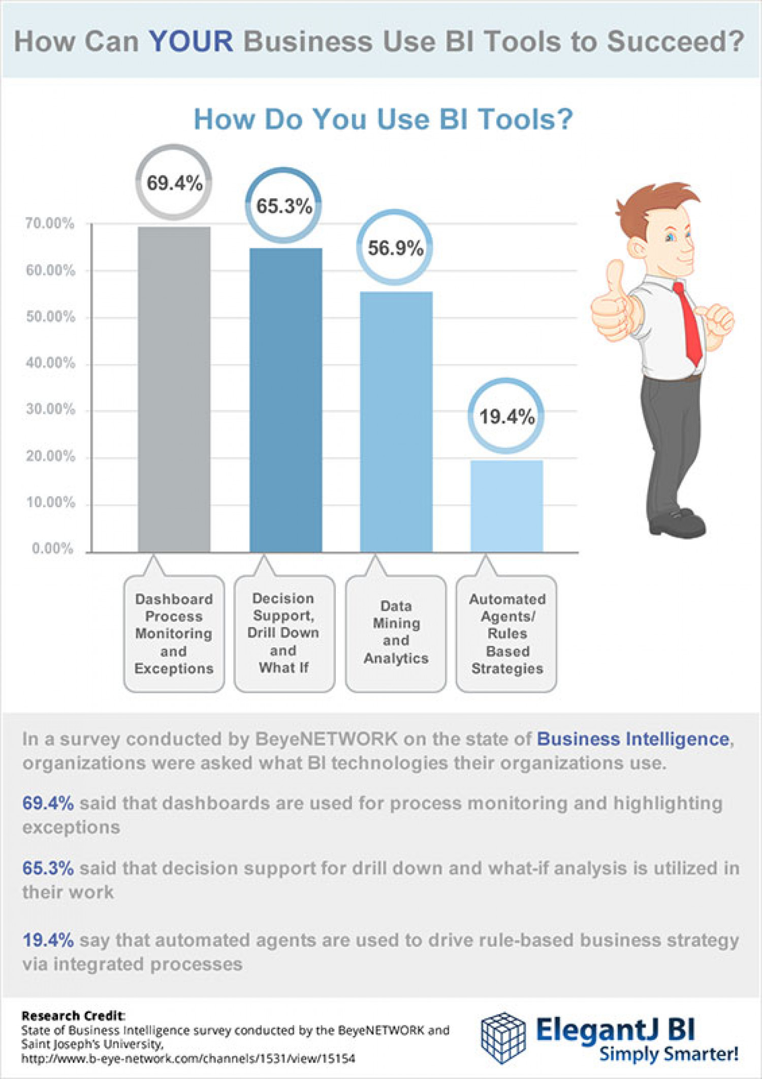 How will YOU use Business Intelligence to succeed? Infographic