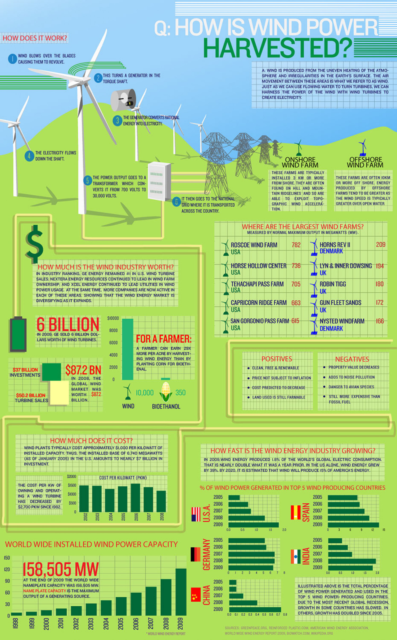 How Wind Power is Harvested  Infographic