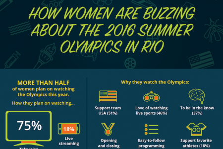 How Women Are Buzzing About The 2016 Summer Olympics In Rio  Infographic