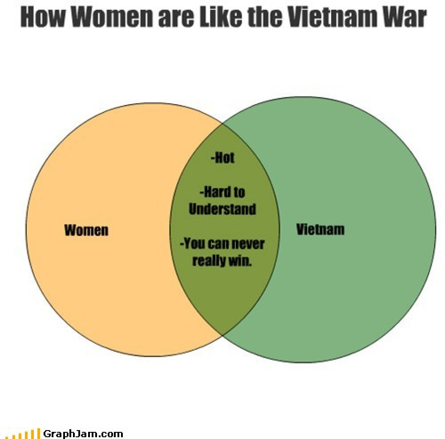 How women are like the vietnam war Infographic