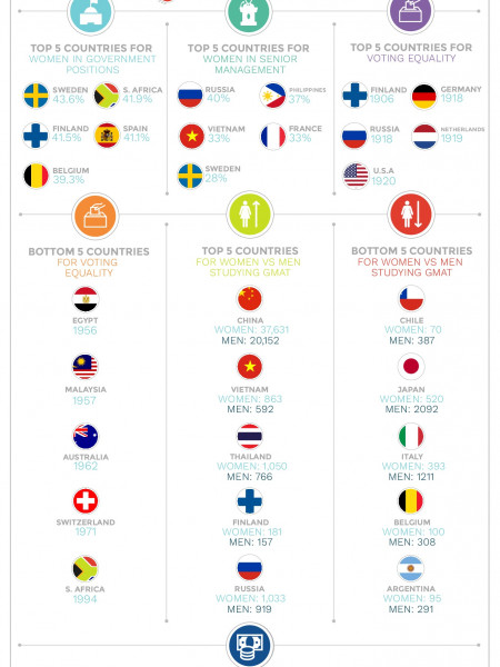 How Women Are Represented Around the World Infographic