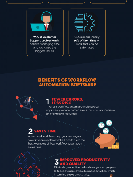 How Workflow Automation Software Benefits Your Business Infographic