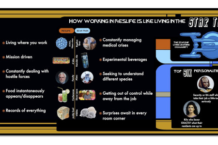 How working in Residence Life is like living in the STAR TREK universe Infographic