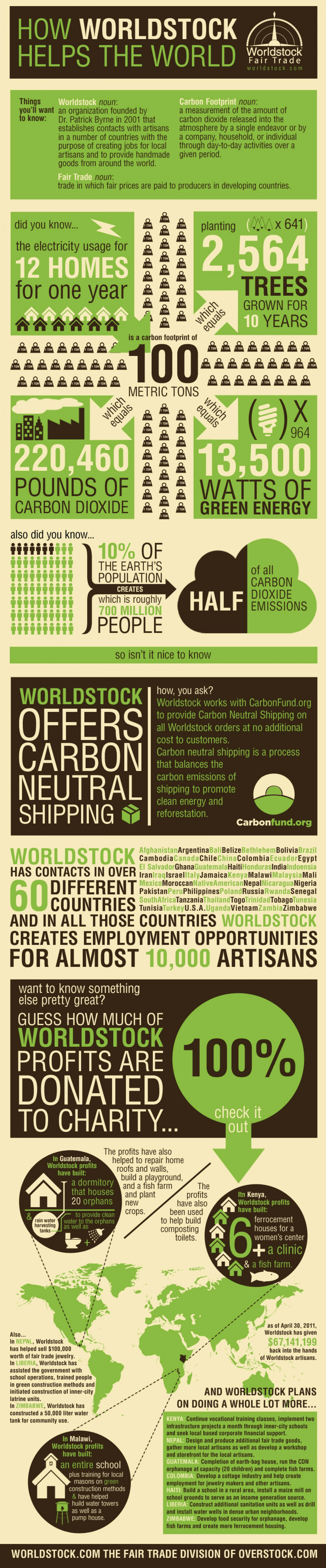How Worldstock Helps the World Infographic