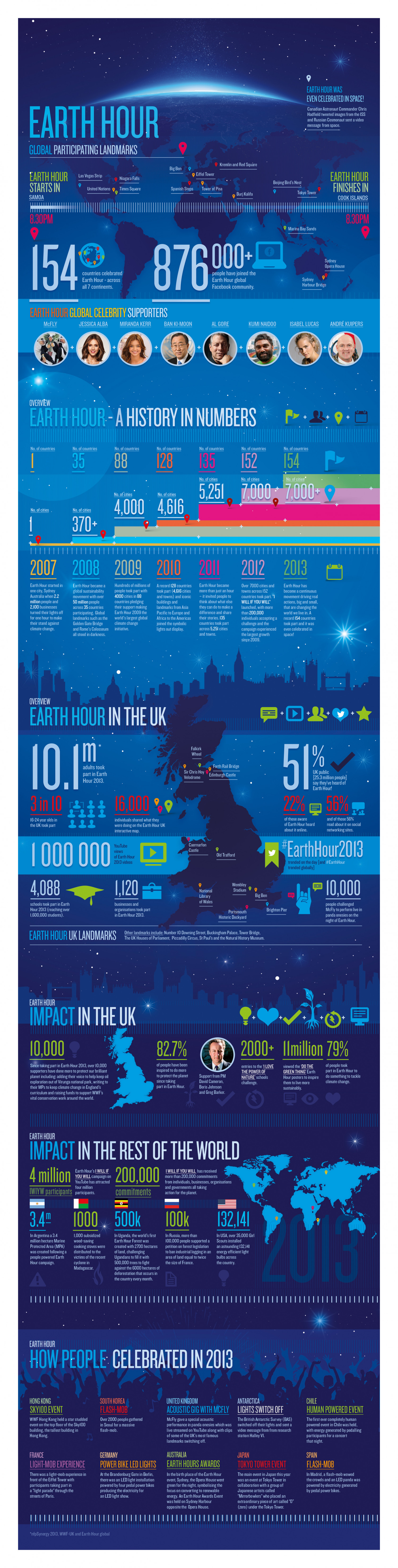 Earth Hour  Infographic