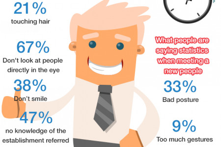 How you succeed at every job interview Infographic