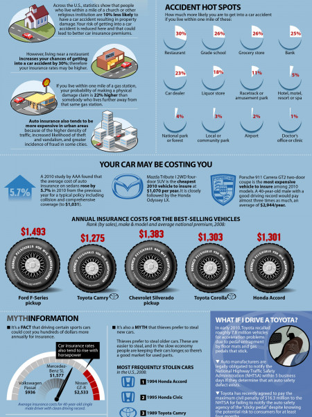 How Your Home Can Affect Your Car Insurance Premium Infographic
