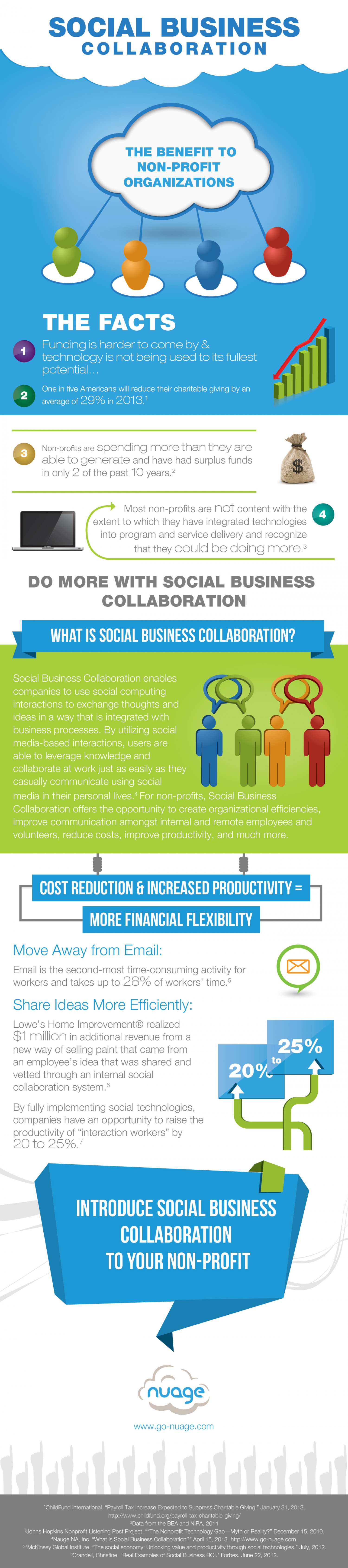 How Your Non-Profit Can Benefit from #SocBizCollaboration Infographic