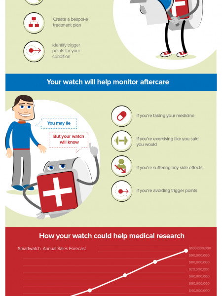 How Your Watch Will Save Your Life? Infographic