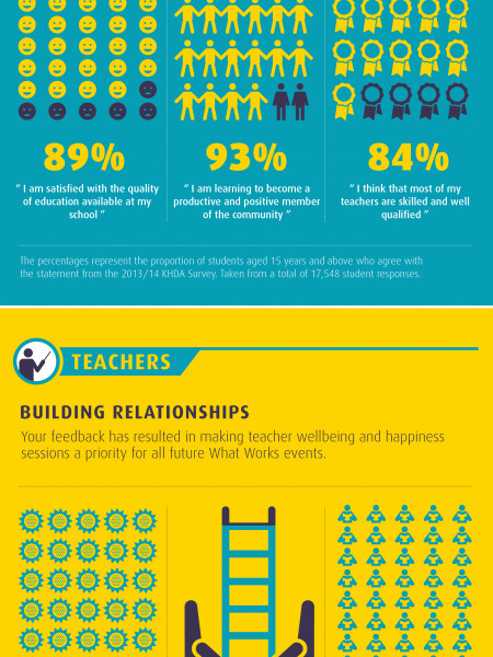 How you're changing education in Dubai Infographic