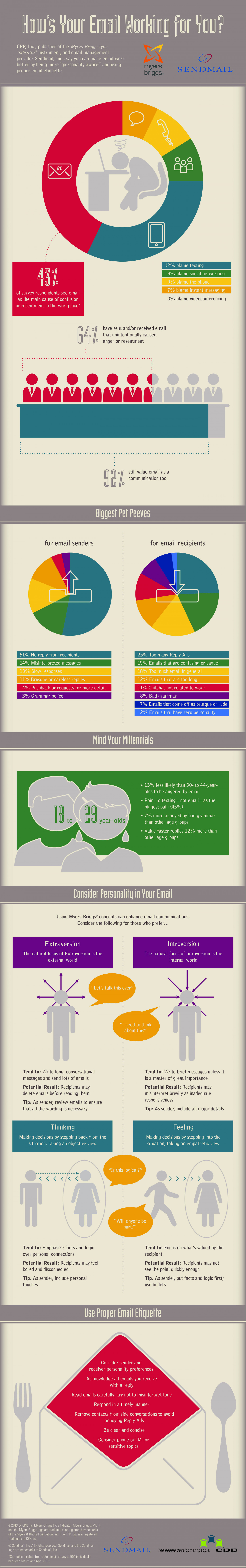 How's Your Email Working for You? Infographic