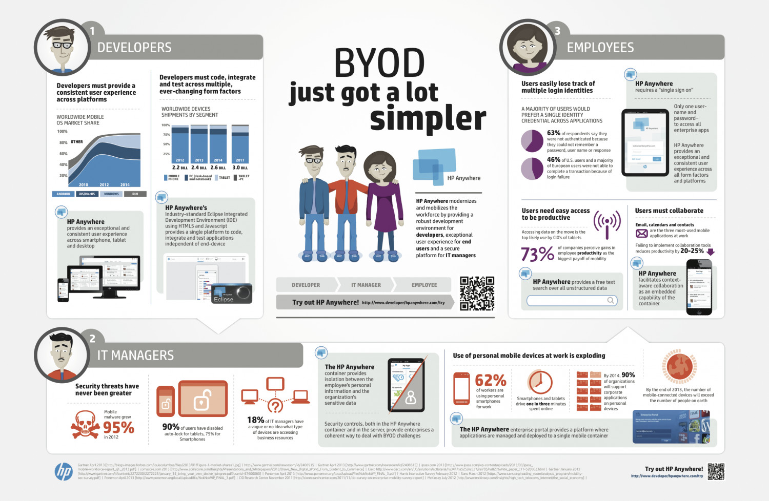 HP Anywhere: Mobilizing Your Workforce Infographic