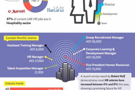 HR Careers in the UAE Infographic