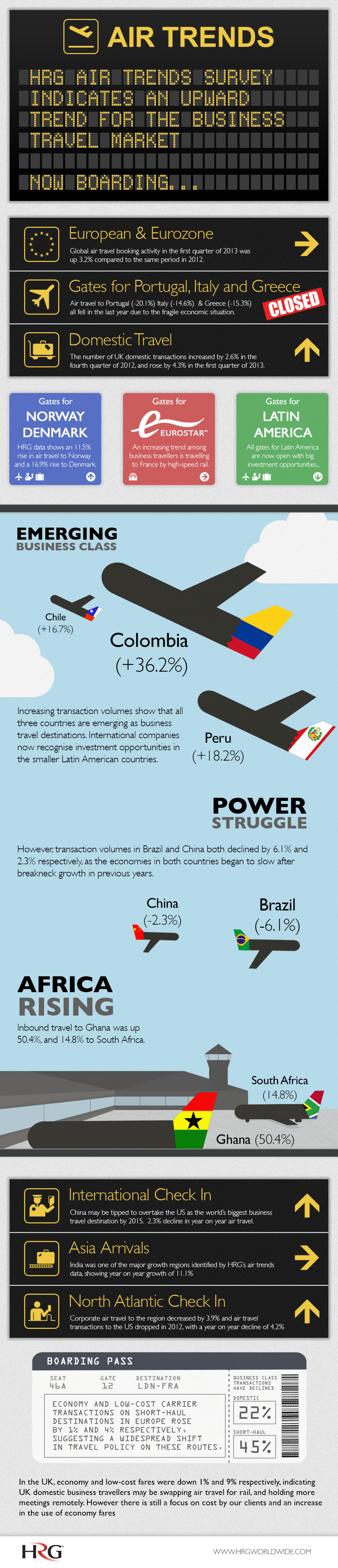 HRG - Air Trends Infographic