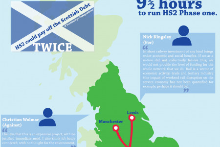 HS2 - what's all the fuss  Infographic