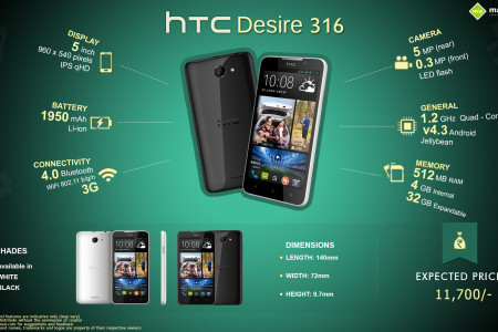 HTC Desire 316: Fast Facts Infographic