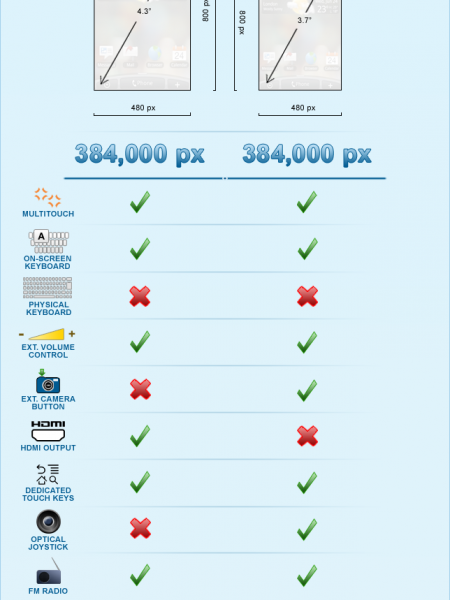 HTC EVO 4G vs. Droid Incredible Infographic