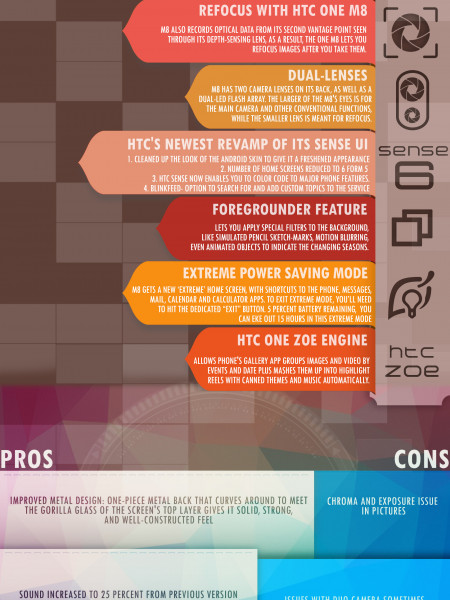 HTC One M8 GraphicReviews Infographic