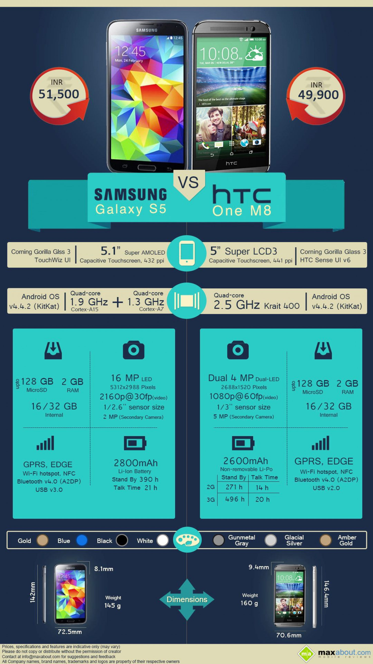 HTC One M8 vs. Samsung Galaxy S5 Infographic