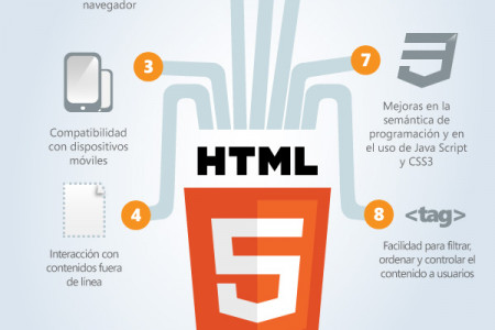 HTML 5 Infographic