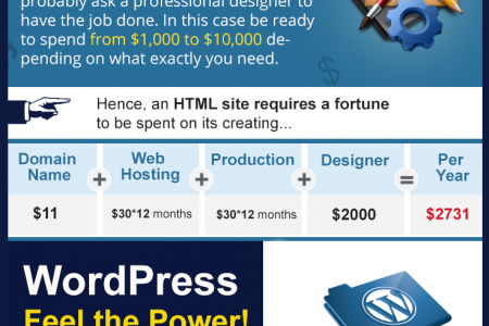 HTML to WordPress Migration: Save Time & Money Infographic
