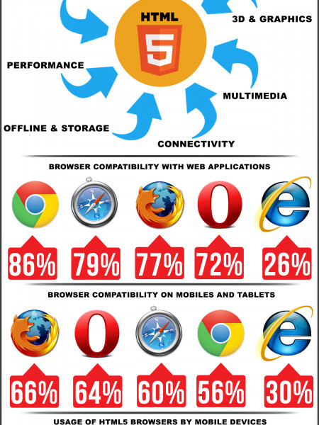 HTML5 - Past, Present & Future Infographic