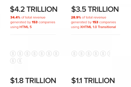 HTML5 Popularity Among Fortune 500 Companies Infographic