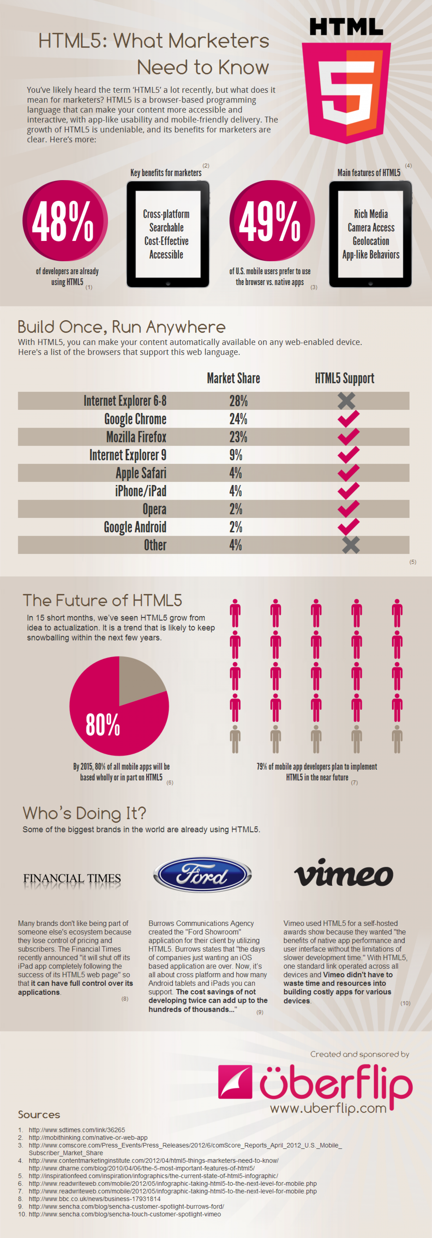 HTML5: What Marketers Need to Know Infographic