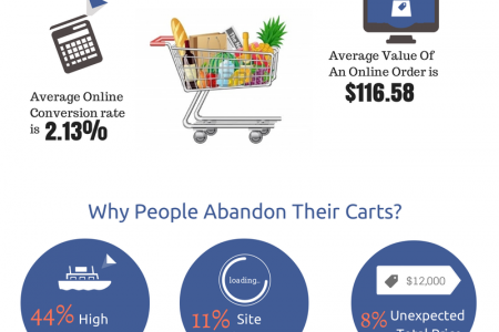 http://blog.galaxyweblinks.com/the-what-why-how-of-cart-abandonment-problem/ Infographic