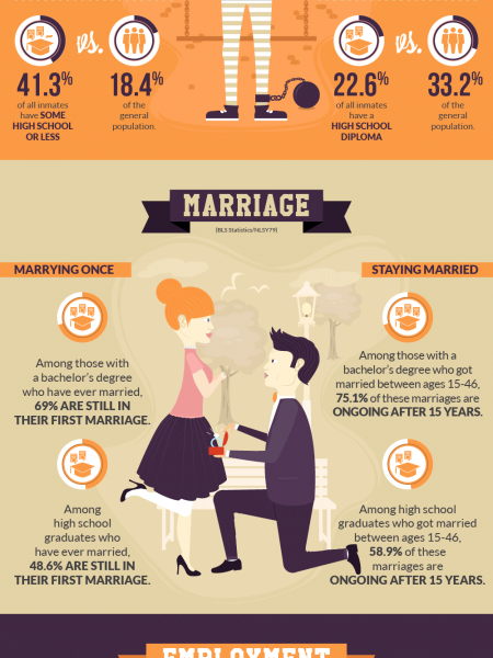 The True ROI of a Bachelors degree Infographic