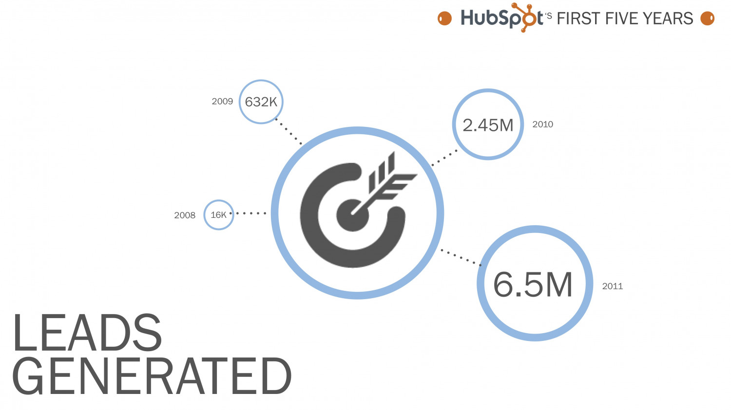 HubSpot Leads Generated Infographic