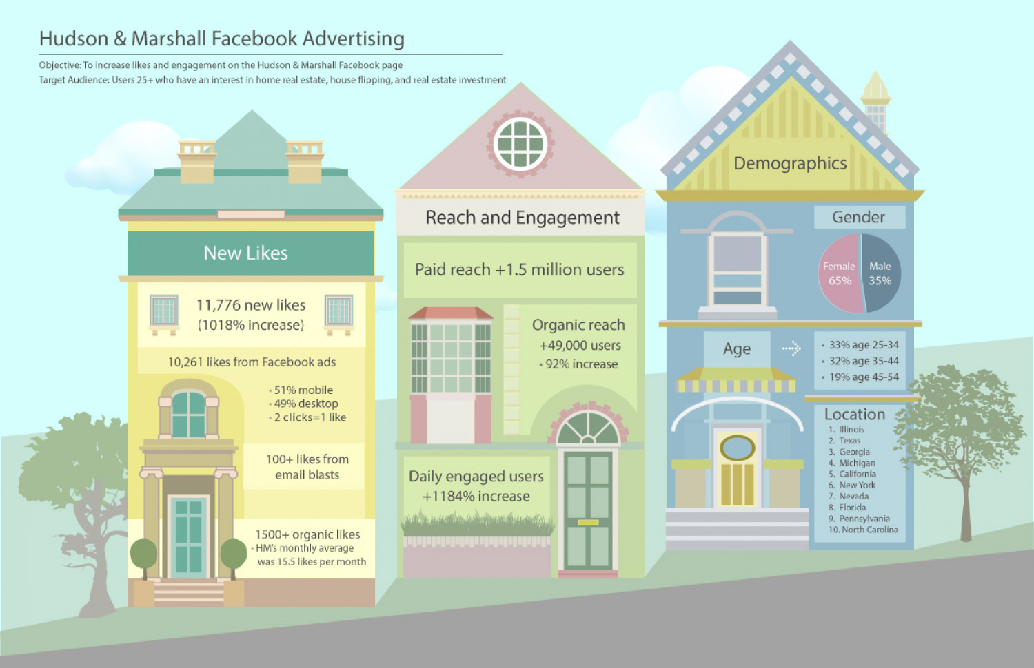 Hudson & Marshall Facebook Advertising Infographic