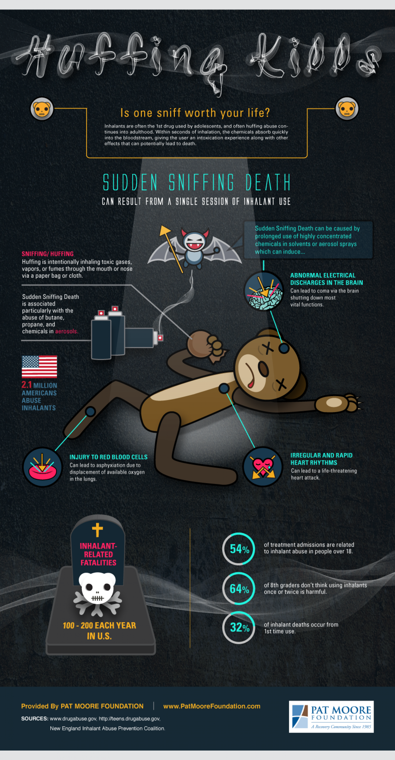 Huffing Kills Infographic