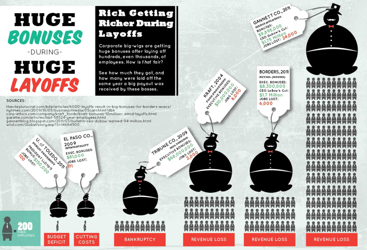 Huge Bonuses During Huge Layoffs  Infographic