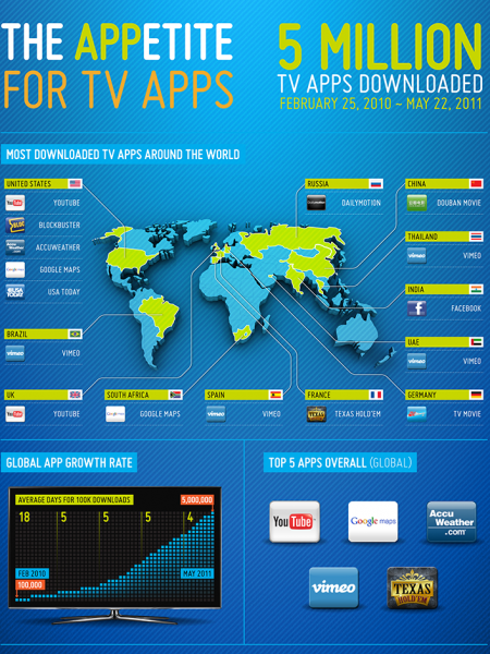 Huge in Spain (and Brazil, Thailand, and UAE) Infographic