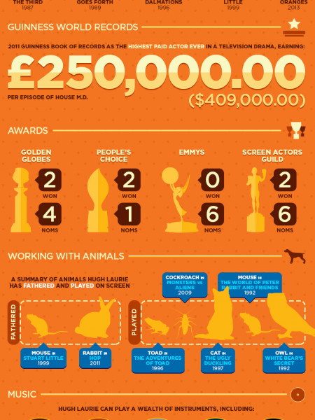 Hugh Laurie: Facts & Figures Infographic