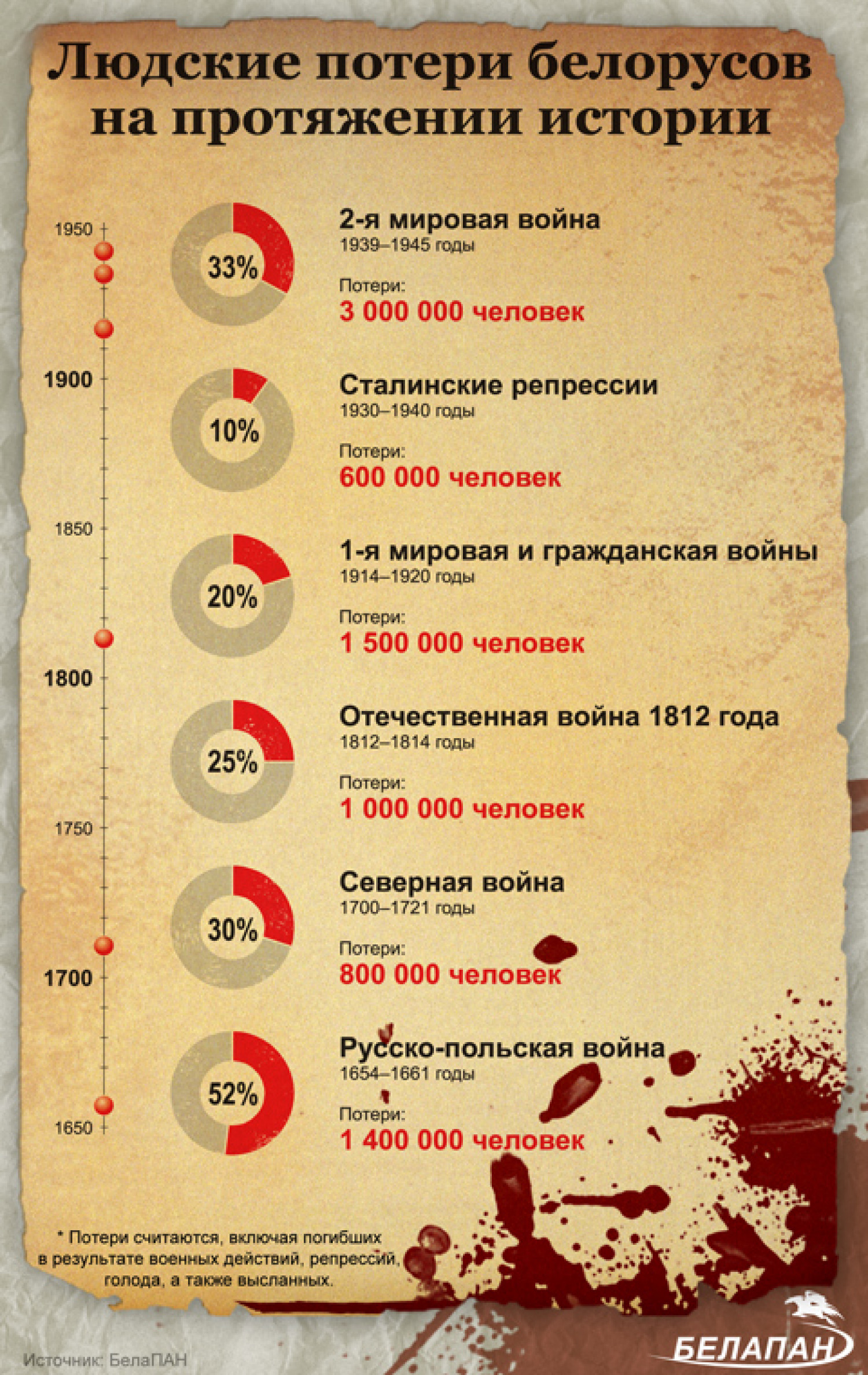 Human losses of the Belarusians in throughout the history Infographic