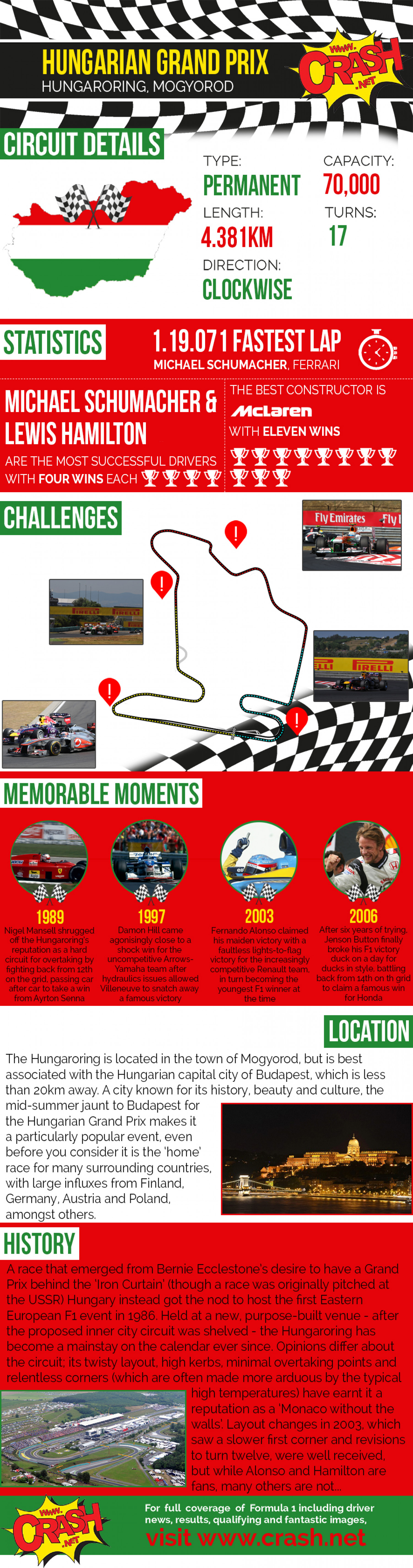 Hungarian Grand Prix Infographic