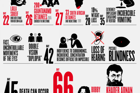 Best Infographic best infographics showing concentration : hunger Infographics | Visual.ly