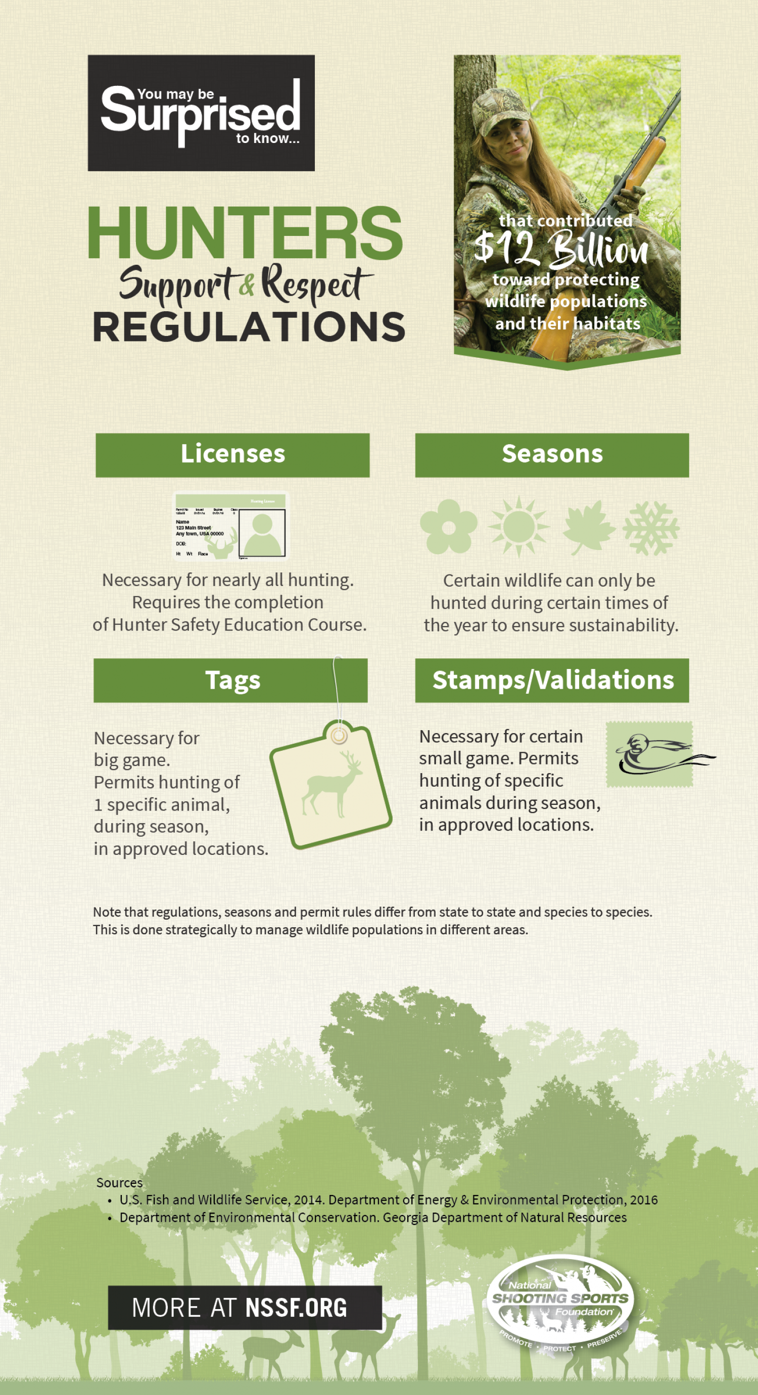 Hunters Support & Respect Regulations Infographic