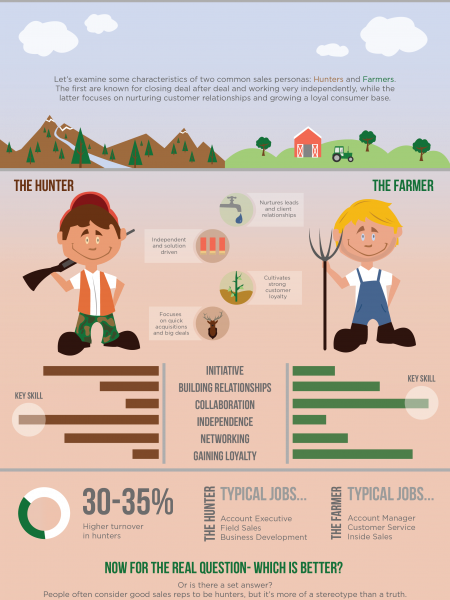 Hunters Vs. Farmers: Sales Personas Infographic