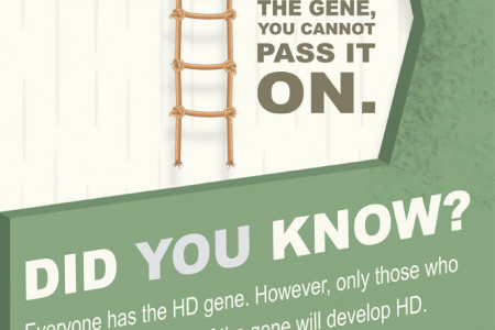 Huntington's Disease - Help Raise Awareness Infographic