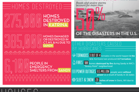 Hurricane Vs. House Infographic