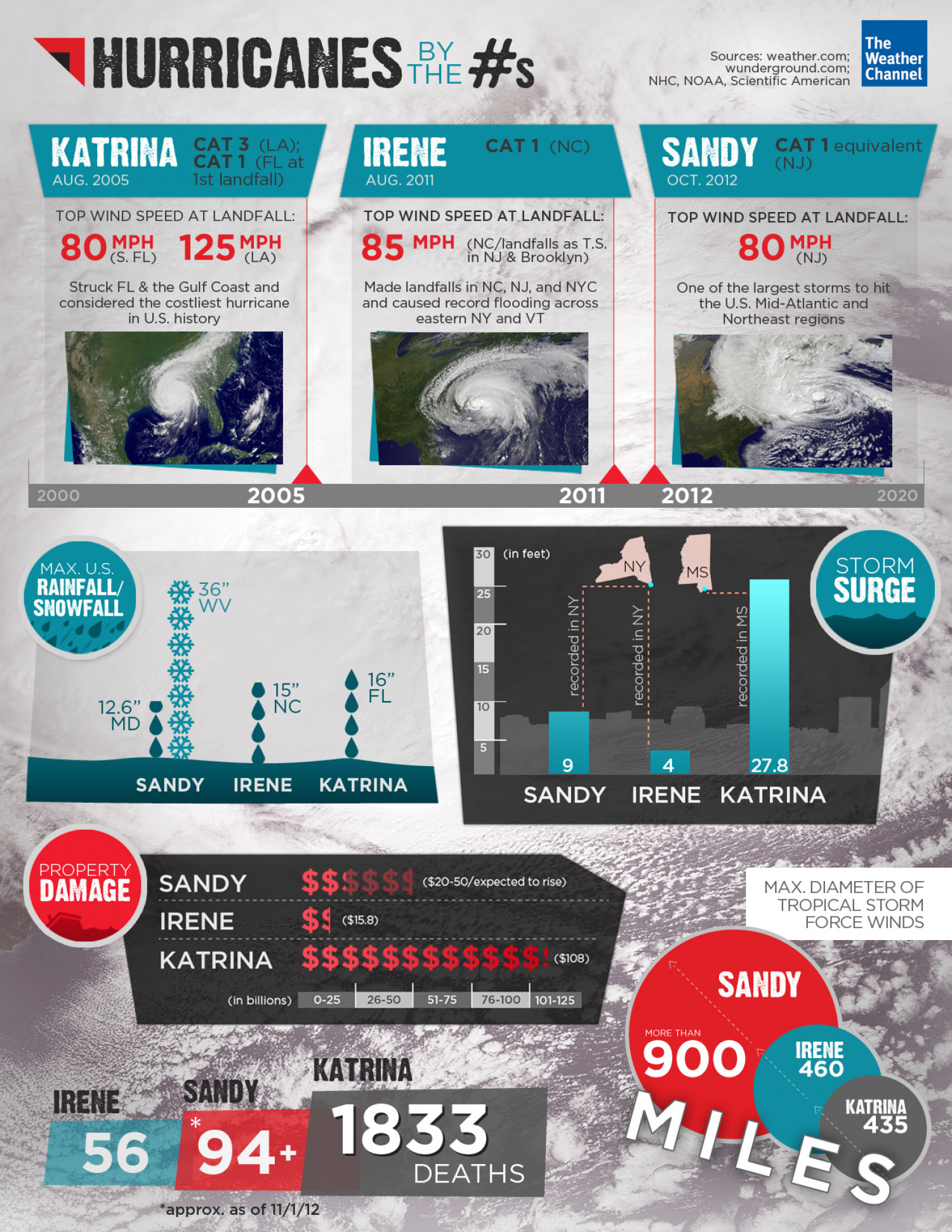 The Weather Channel presents Hurricanes by the Numbers Infographic