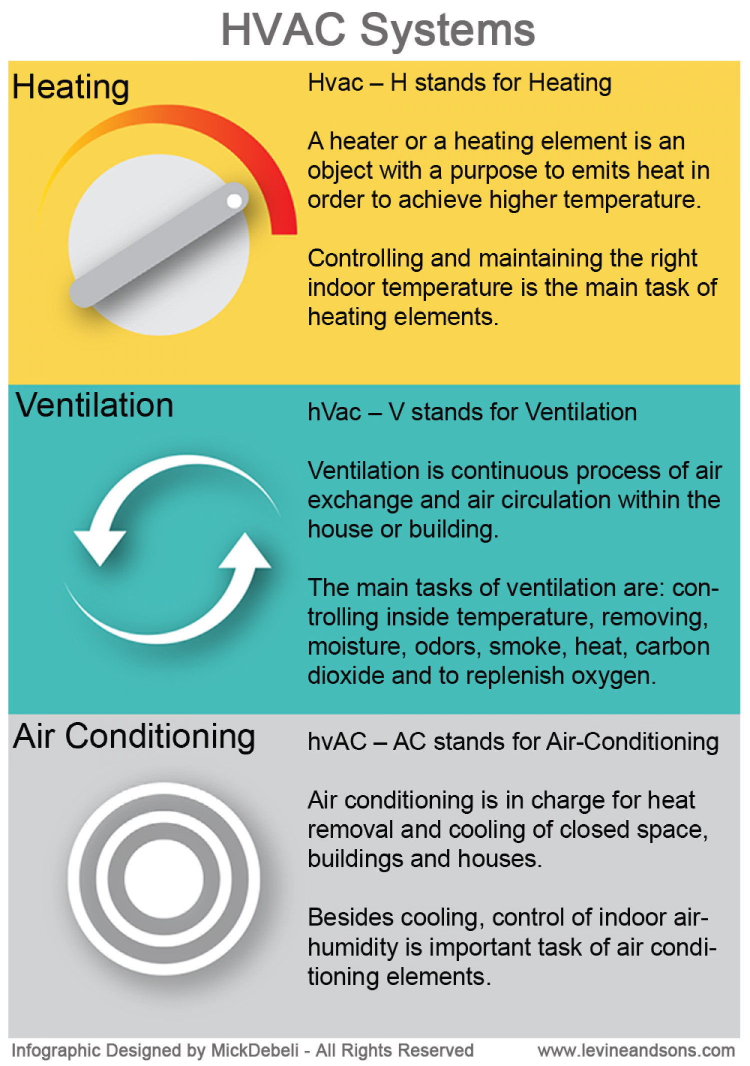 HVAC Systems Infographic
