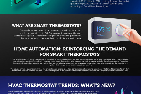 HVAC Thermostats Market Report 2022: World Industry Growth, Share, Size And Trends Infographic