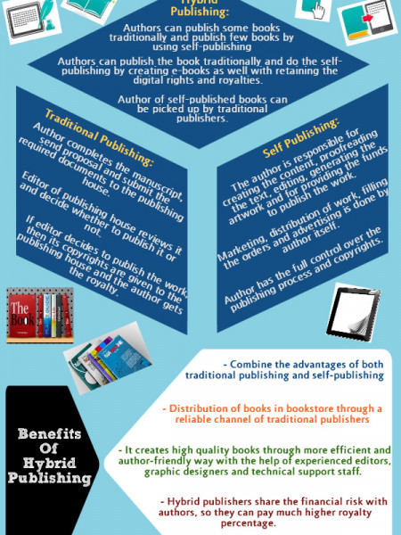 Hybrid Publishing: An Innovative Way Of Publishing Infographic