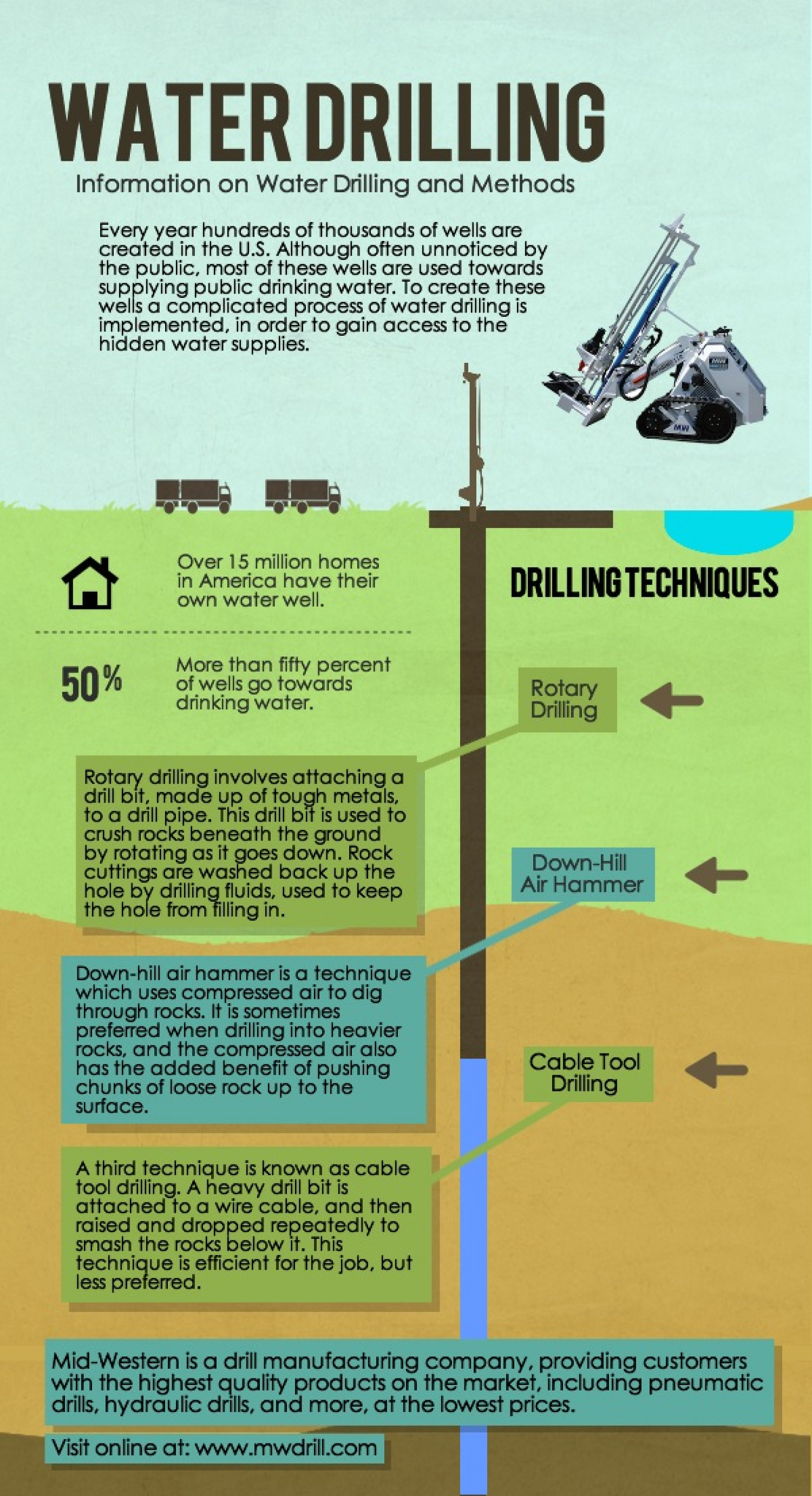 Water Drilling: information on water drilling and methods Infographic